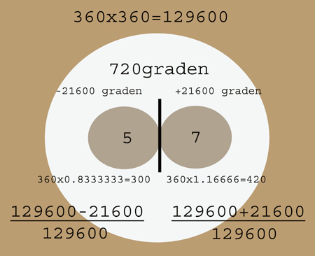 rotatiemodel-riemann-hypothese-nquist-thumb