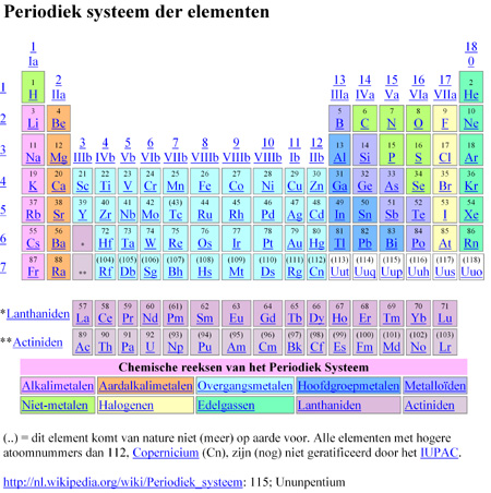 periodiek-systeem-wikip-thumb