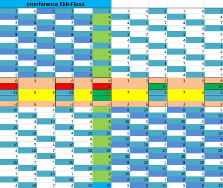 onderbroken-eb-vloed-tabel-1-chaos-thumb